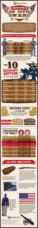 Casualties of the Civil War Statistics Causes Video