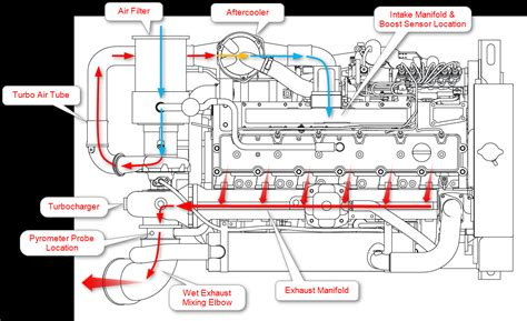 Cat 3208 Cooling System Diagram Free Wiring Diagram Images