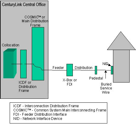 centurylink dsl wiring diagram images very best dsl wiring centurylink whole unbundled local loop general