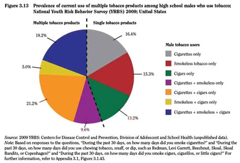 Chapter 4 Factors Influencing Tobacco Use Among Women