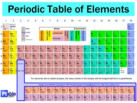 Chemical Elements An Interactive Periodic Table of