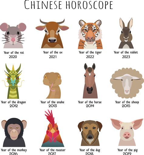 China zodiac Chinese zodiac the Nature of the Animals in