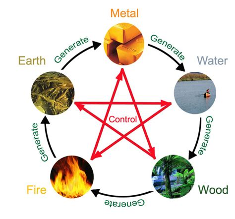 Chinese Astrology Five elements of Chinese Astrology