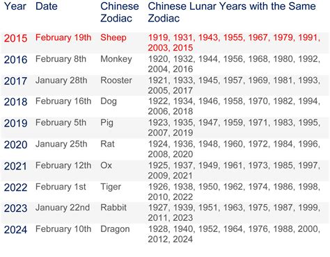 Chinese New Year Dates Infoplease