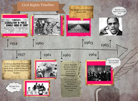 Civil Rights Movement Timeline Infoplease