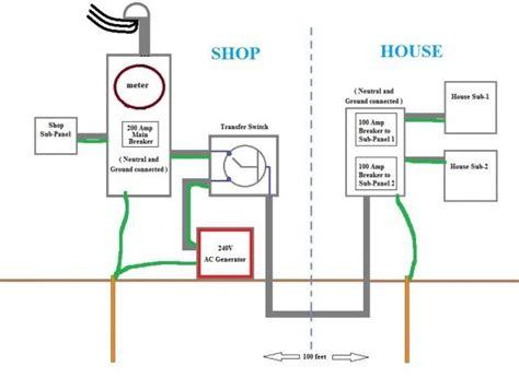 generac whole house generator wiring diagram images correctly grounding a house back up generator and