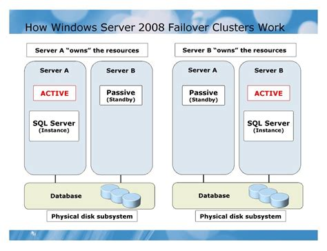 Creating a Cluster in Windows Server 2008 Clustering and
