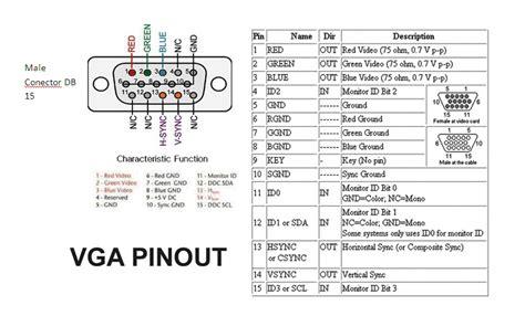 15 pin vga diagram images vga wiring diagram trailer db15 vga pinout