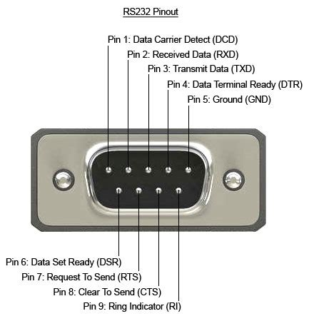 DB9 pinout and signals for the PC RS232 connector