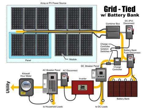 wiring diagram for solar panels grid tie images car trunk wiring diy wiring solar panels batteries grid tie inverters