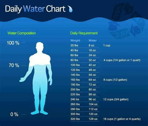 Daily Water Intake Calculator For Weight Loss consultantgala
