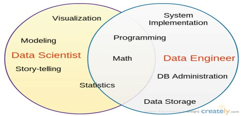 Data Analyst vs Data Scientist vs Data engineer Udacity