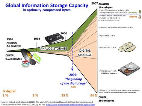 Data Wikipedia