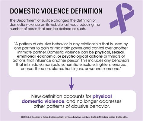 Definition Domestic Violence