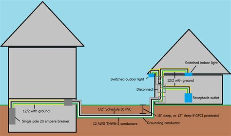 Detached Garage Electrical Wiring