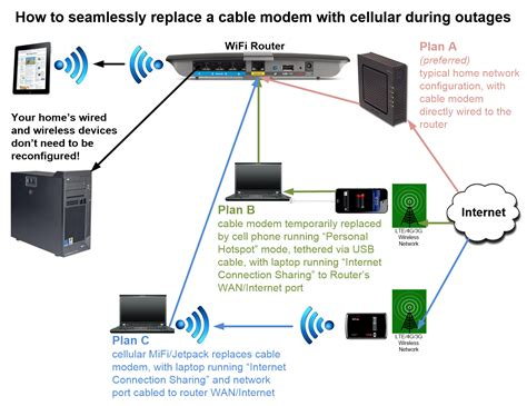 wiring diagram of home network wiring image wiring linksys router connection diagram images on wiring diagram of home network