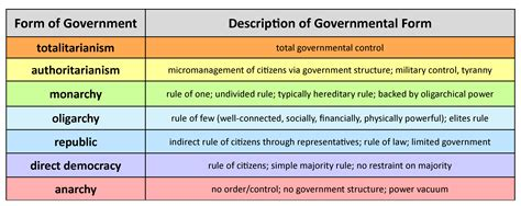 Different Forms of Government Defined AmericanBuilt us