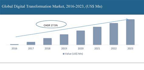 Digital Transformation Market By MarketsandMarkets
