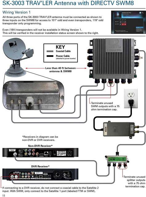 Directv Whole Home Dvr Wiring Diagram. Directv. Free Wiring ...