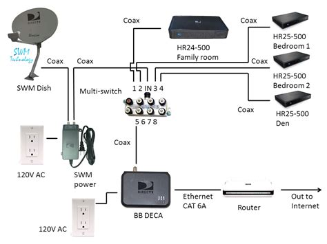 directv swm lnb wiring diagram images direct tv wiring diagram directv swm wiring diagrams directv wiring diagram and