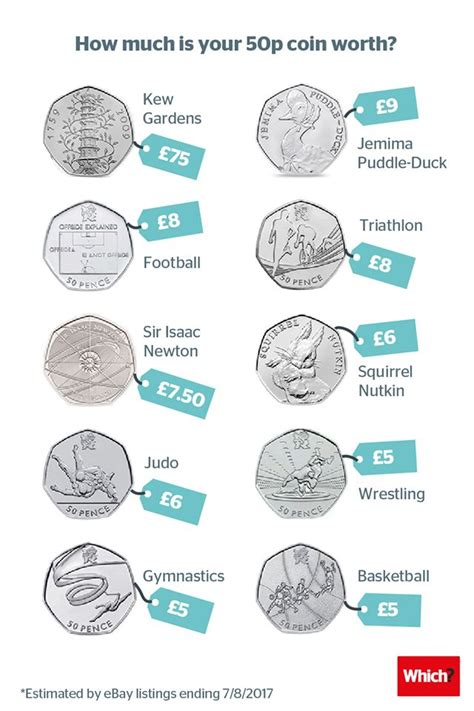Do you have a 50p coin worth 75 Check your change now