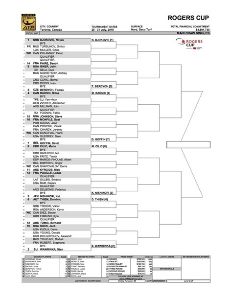 Draws Rogers Cup