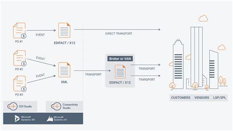 EDI Trading Partner Integration for Microsoft Dynamics 365
