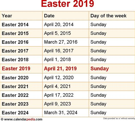 Easter Dates 2016 to 2020 What Date Is Easter