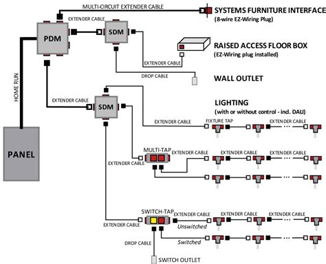 Electec Building Wiring Systems EZ Wiring Eco Friendly