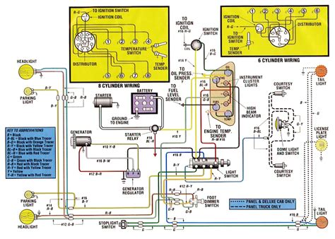 1966 ford f100 electrical diagram images 1966 ford thunderbird electrical wiring diagram of ford f100 truck auto