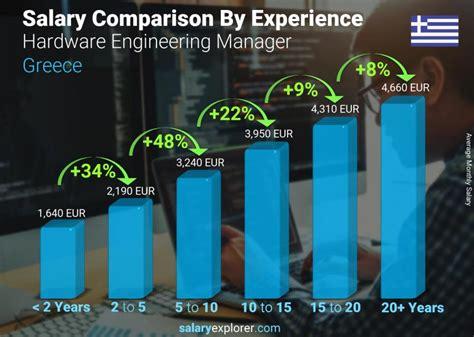 Engineering Director Salaries Salary