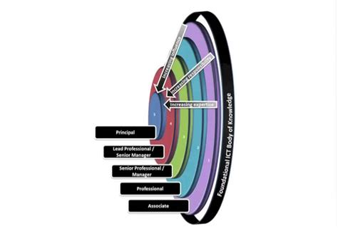 European e Competence Framework