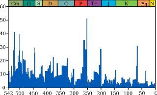 Extinction Wikipedia