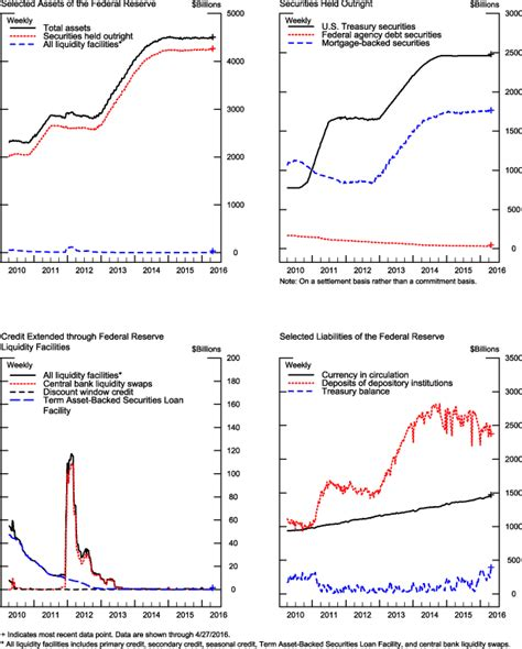 FRB Credit and Liquidity Programs and the Balance Sheet