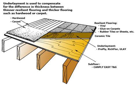 Flooring Layers Finish Floor Underlayment Subfloor