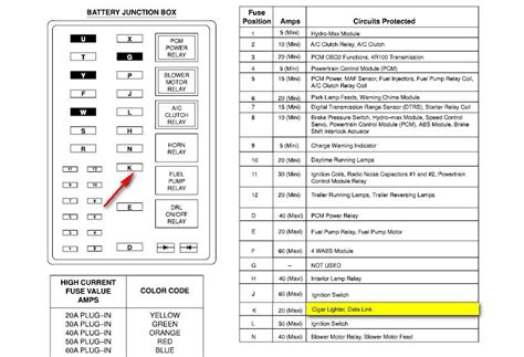Ford F Series F 550 F550 2015 fuse box diagram Auto