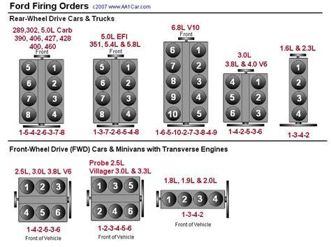 Ford Firing Order AA1Car