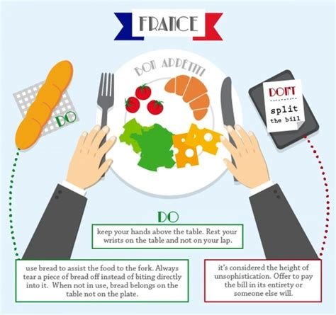French Dining Rules Etiquette and Table Manners