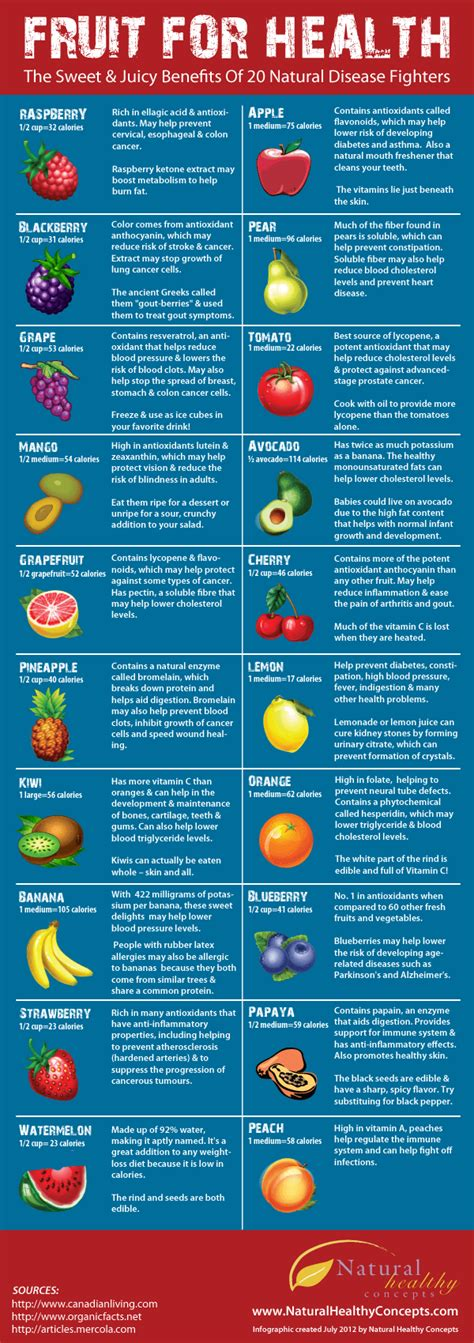 Fruits Benefits For Health