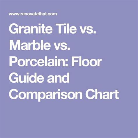 Granite Tile vs Marble vs Porcelain Floor Guide and