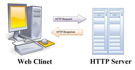 HTTP HyperText Transfer Protocol networksorcery