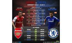Head To Head Arsenal Vs Chelsea - Arsenal FC - Arsenal World