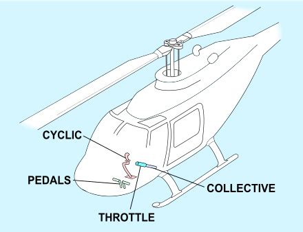 Helicopter flight controls Wikipedia