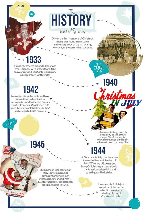 History of Christmas in July theholidayspot