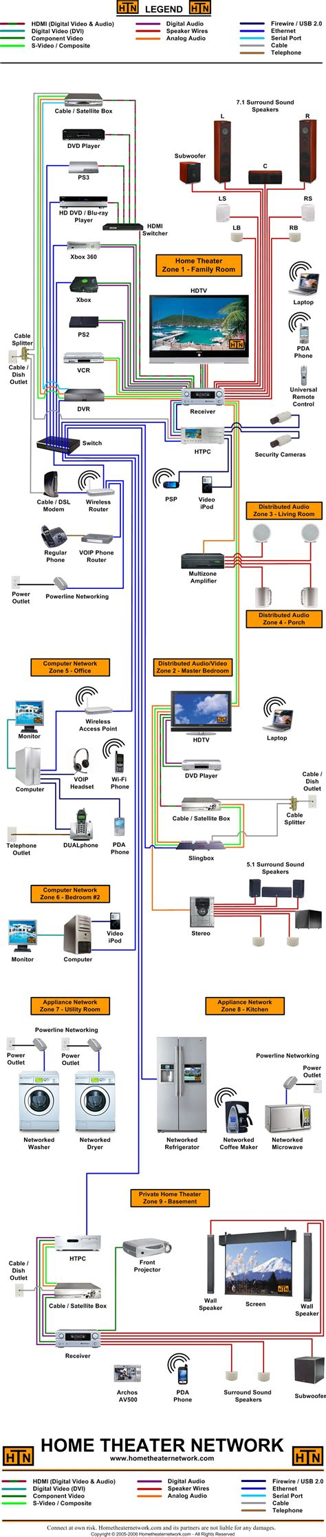 Home Theater Network The Ultimate Connection Diagram