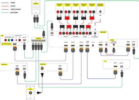 wiring diagram for home cinema system images home stereo setup home theater systems wiring diagrams home electric
