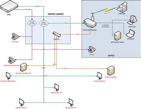 wired network diagram images how is fios wired wiring diagram verizon fiosfaq