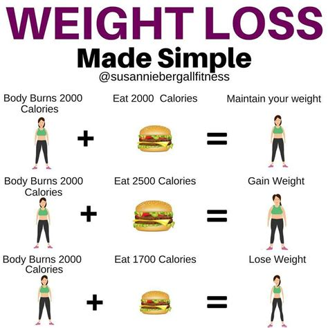 How many calories do YOU need to cut each day to lose
