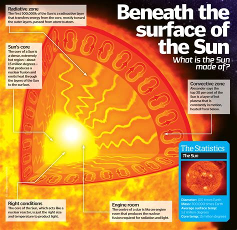 How the Sun Works HowStuffWorks