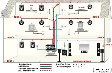 wiring diagram for home stereo system images home security system how to wire for whole home stereo speaker system